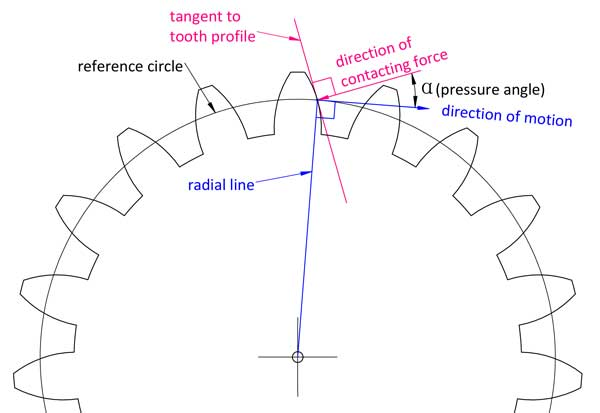 pressure angle of gear