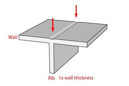 rib too thick will cause sink mark quite noticeable