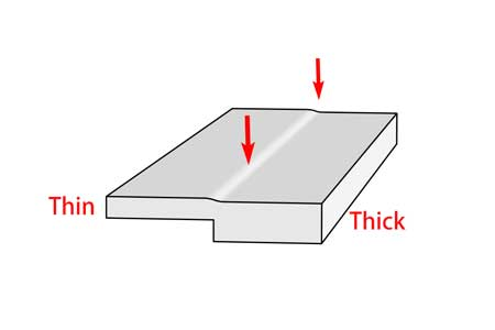 Uneven wall thickness will cause sink mark